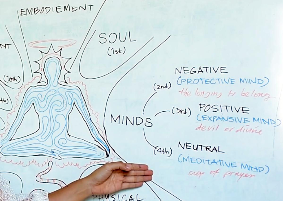 Yoga Philosophy (Yoga Darshana)